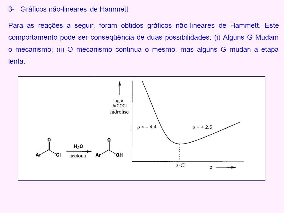 3- Gráficos não-lineares de Hammett Para as reações a seguir, foram obtidos gráficos não-lineares de Hammett. Este comportamento pode ser conseqüência