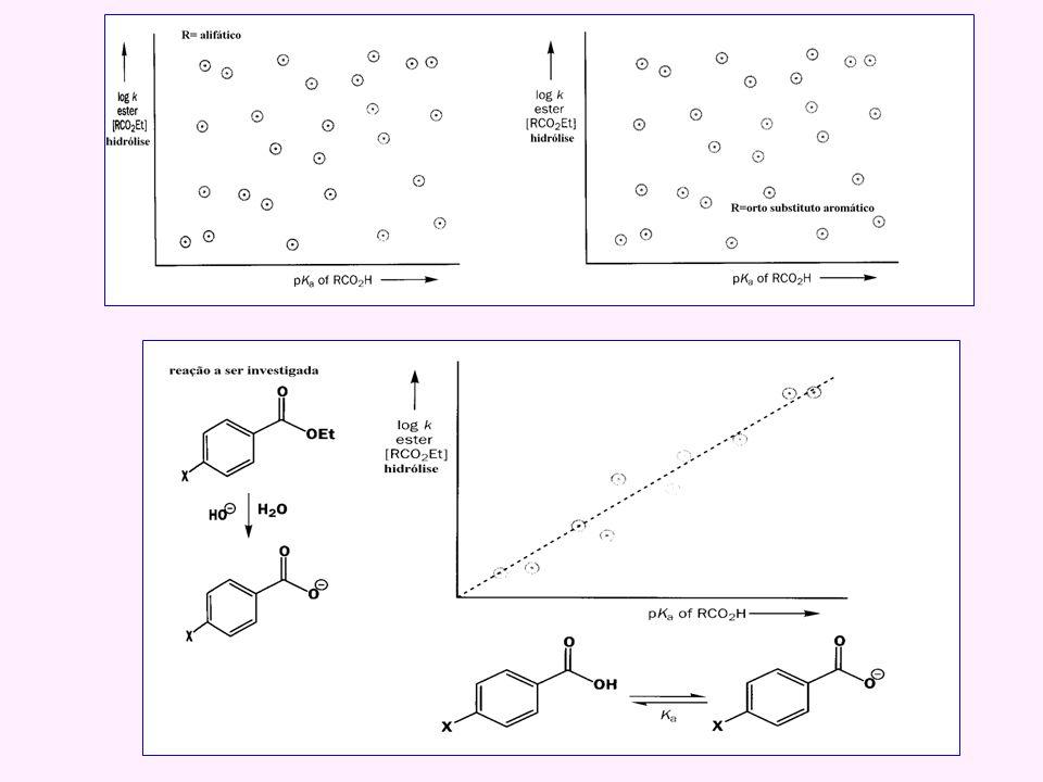 c) Mudanças graduais na formação e quebra das ligações 4-OMe 4-Me 4-Br 4-NO 2 Log k G / k H O,7 1,4 Me 3 N + G-ArCH 2 Cl G-ArCH 2 N + (Me) 3 Cl -