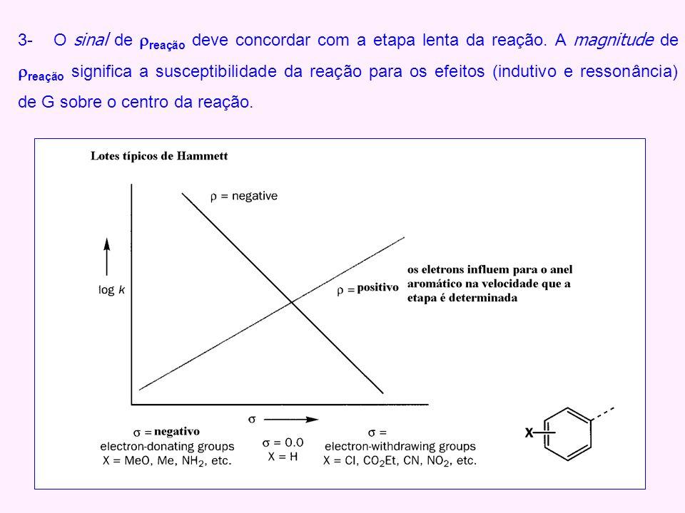 3- O sinal de reação deve concordar com a etapa lenta da reação. A magnitude de reação significa a susceptibilidade da reação para os efeitos (indutiv