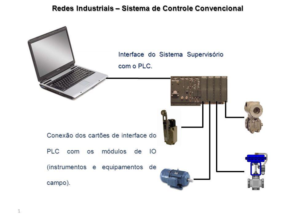 1 Redes Industriais – Sistema de Controle Convencional Interface do Sistema Supervisório com o PLC. Conexão dos cartões de interface do PLC com os mód