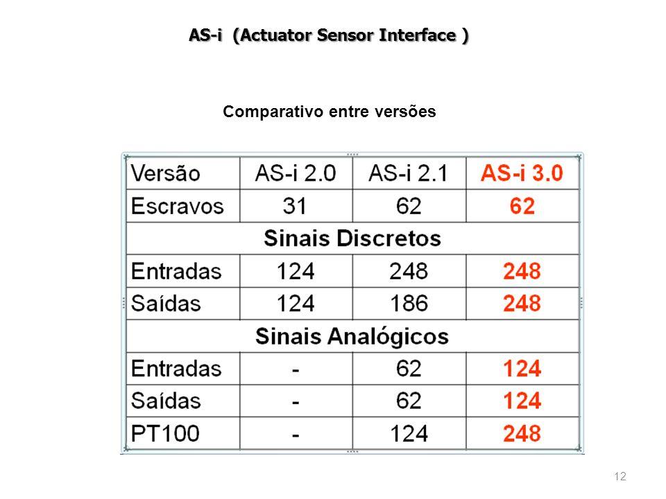 12 Comparativo entre versões AS-i (Actuator Sensor Interface )
