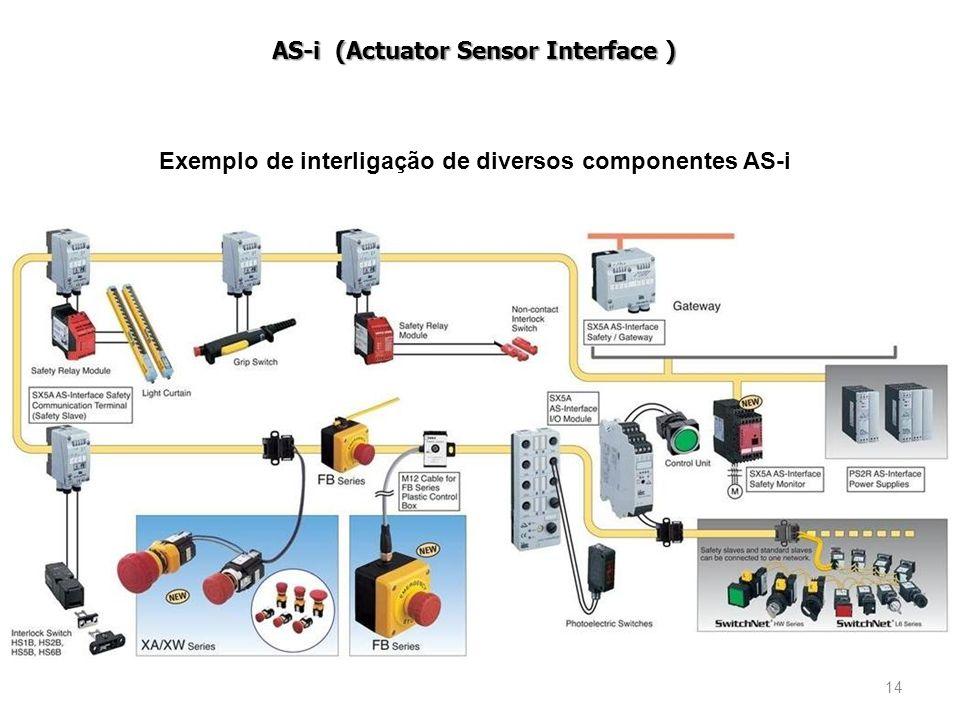 14 AS-i (Actuator Sensor Interface ) Exemplo de interligação de diversos componentes AS-i