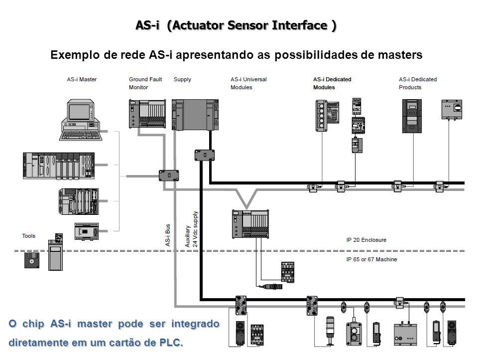 15 AS-i (Actuator Sensor Interface ) O chip AS-i master pode ser integrado diretamente em um cartão de PLC. Exemplo de rede AS-i apresentando as possi