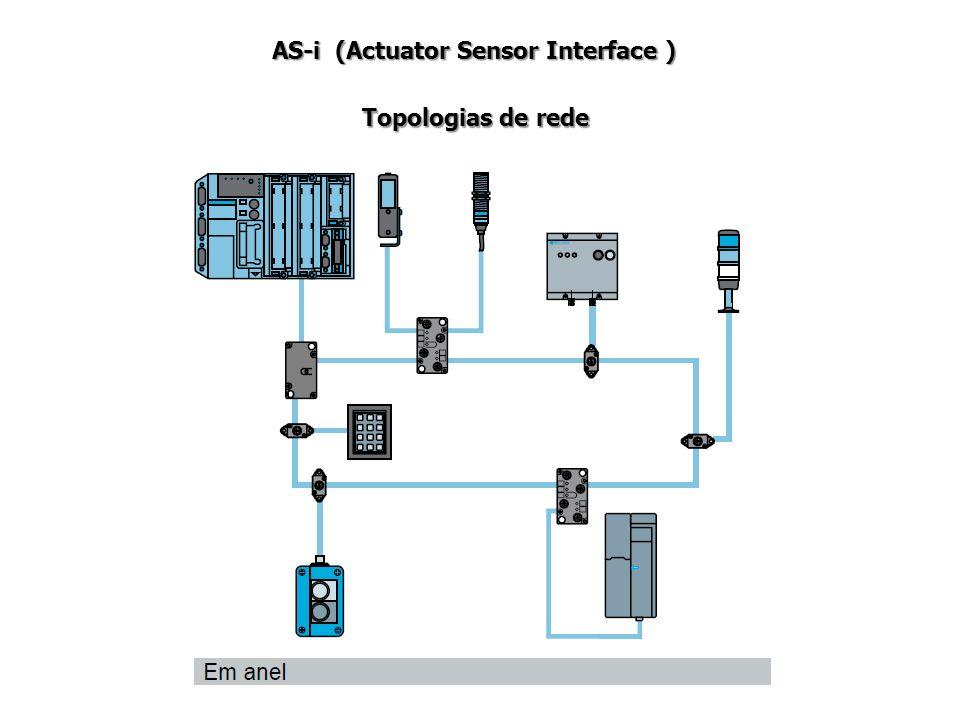 AS-i (Actuator Sensor Interface ) Topologias de rede