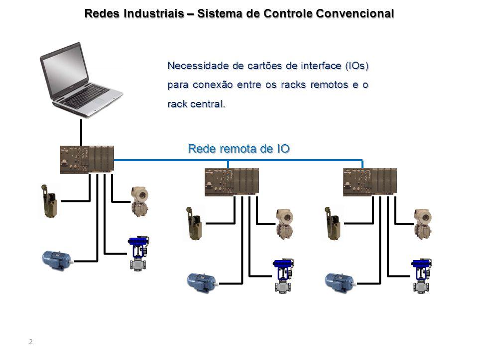 2 Redes Industriais – Sistema de Controle Convencional Necessidade de cartões de interface (IOs) para conexão entre os racks remotos e o rack central.