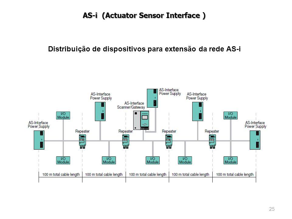 25 AS-i (Actuator Sensor Interface ) Distribuição de dispositivos para extensão da rede AS-i