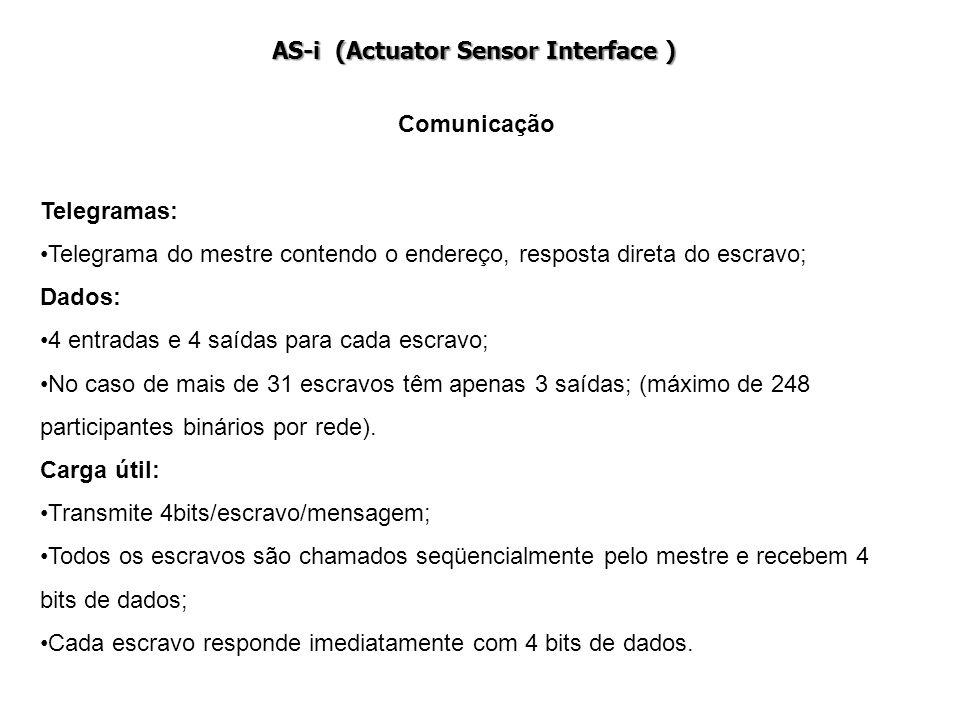 Comunicação Telegramas: Telegrama do mestre contendo o endereço, resposta direta do escravo; Dados: 4 entradas e 4 saídas para cada escravo; No caso d