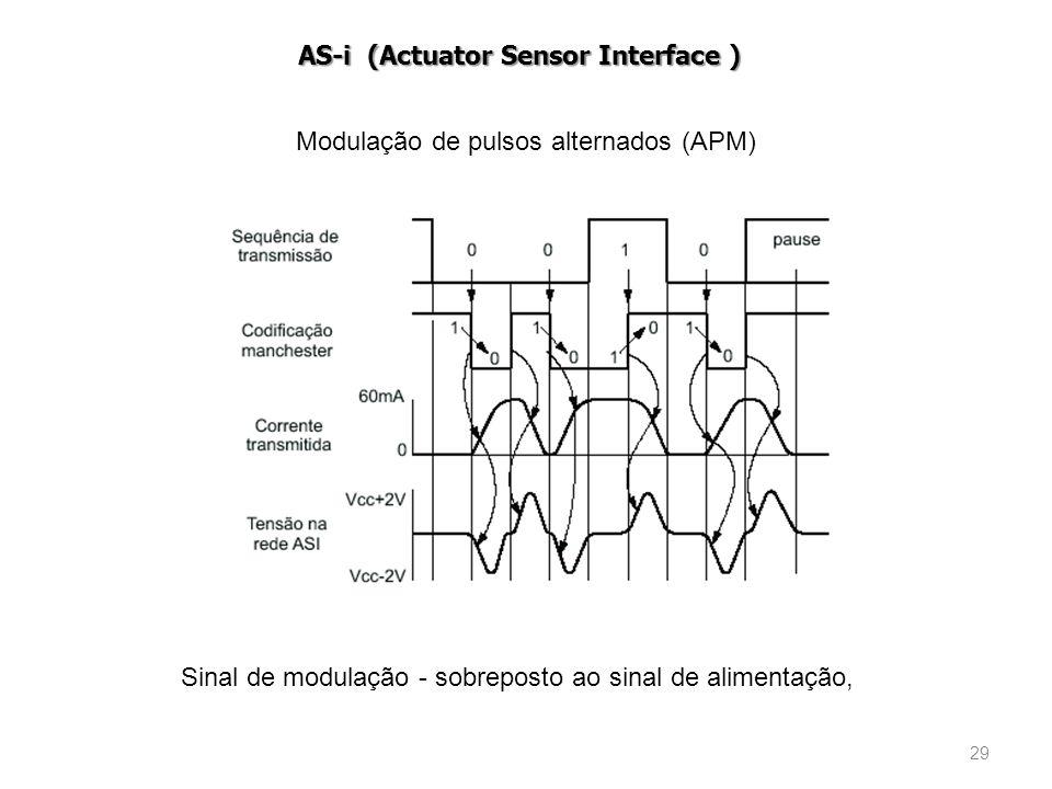 29 Modulação de pulsos alternados (APM) Sinal de modulação - sobreposto ao sinal de alimentação, AS-i (Actuator Sensor Interface )