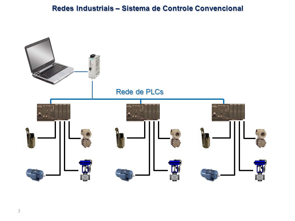 3 Redes Industriais – Sistema de Controle Convencional Rede de PLCs