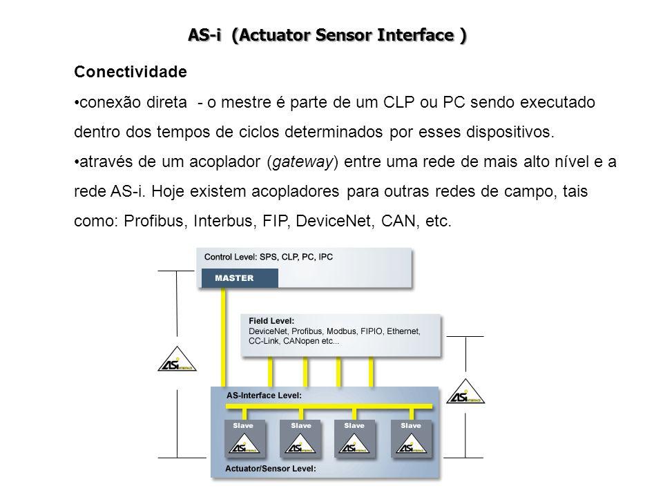 Conectividade conexão direta - o mestre é parte de um CLP ou PC sendo executado dentro dos tempos de ciclos determinados por esses dispositivos. atrav