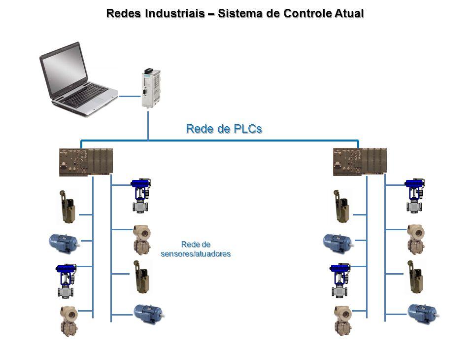 Redes Industriais – Sistema de Controle Atual Rede de PLCs Rede de sensores/atuadores