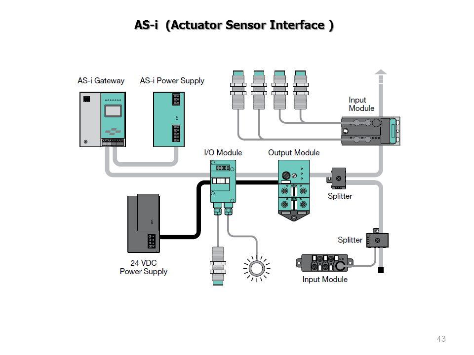 43 AS-i (Actuator Sensor Interface )