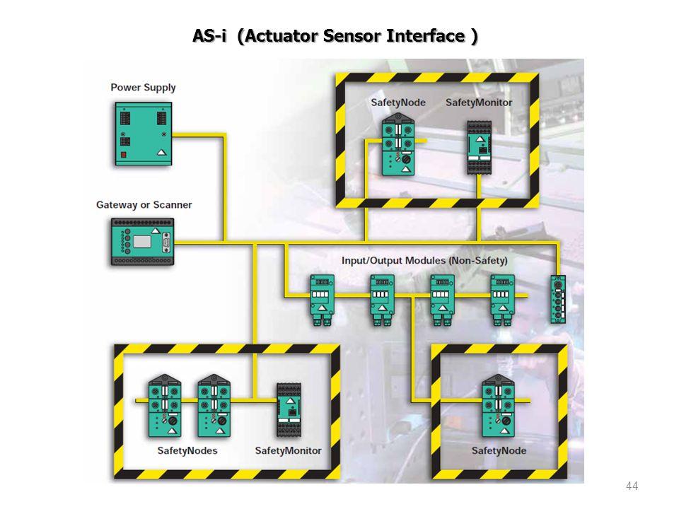 44 AS-i (Actuator Sensor Interface )