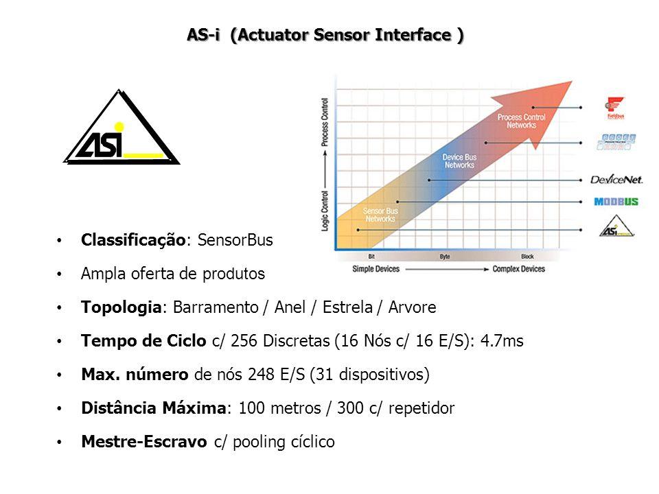Classificação: SensorBus Ampla oferta de produtos Topologia: Barramento / Anel / Estrela / Arvore Tempo de Ciclo c/ 256 Discretas (16 Nós c/ 16 E/S):