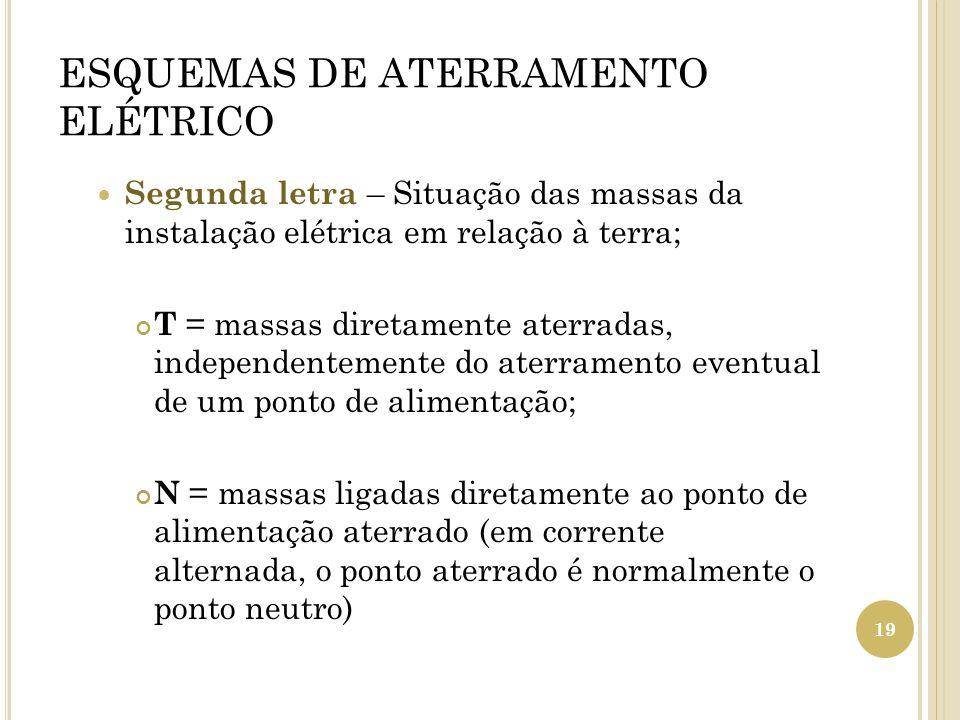 ESQUEMAS DE ATERRAMENTO ELÉTRICO Segunda letra – Situação das massas da instalação elétrica em relação à terra; T = massas diretamente aterradas, inde
