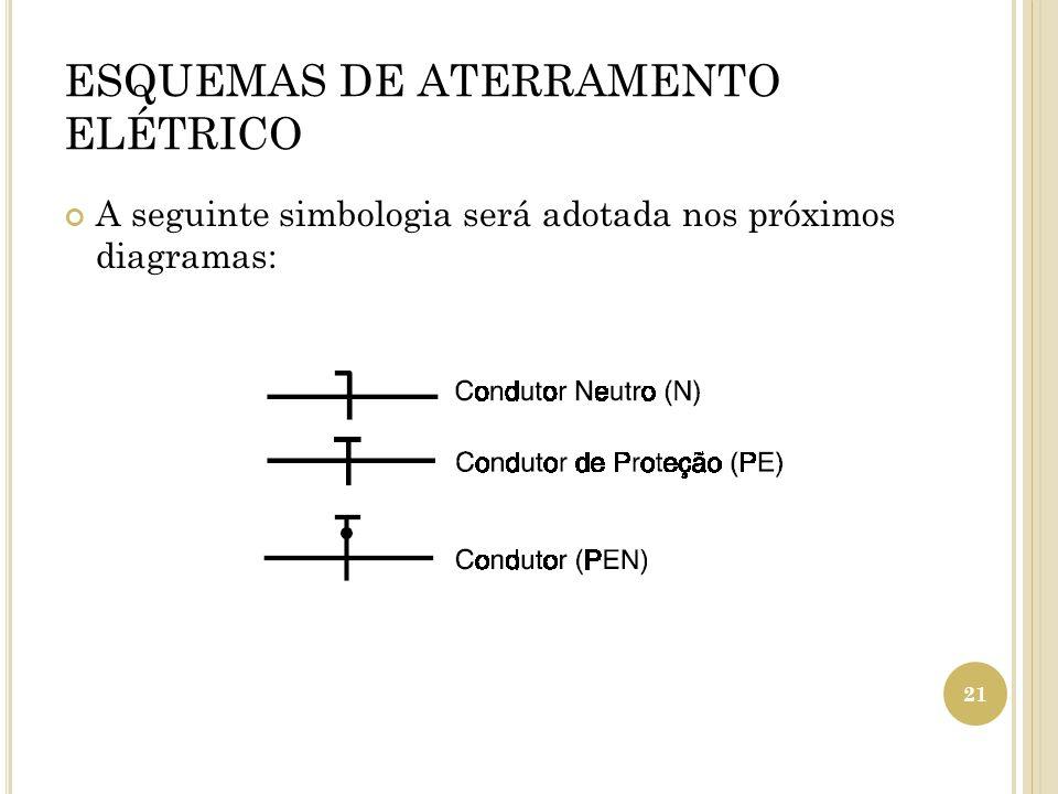 ESQUEMAS DE ATERRAMENTO ELÉTRICO A seguinte simbologia será adotada nos próximos diagramas: 21