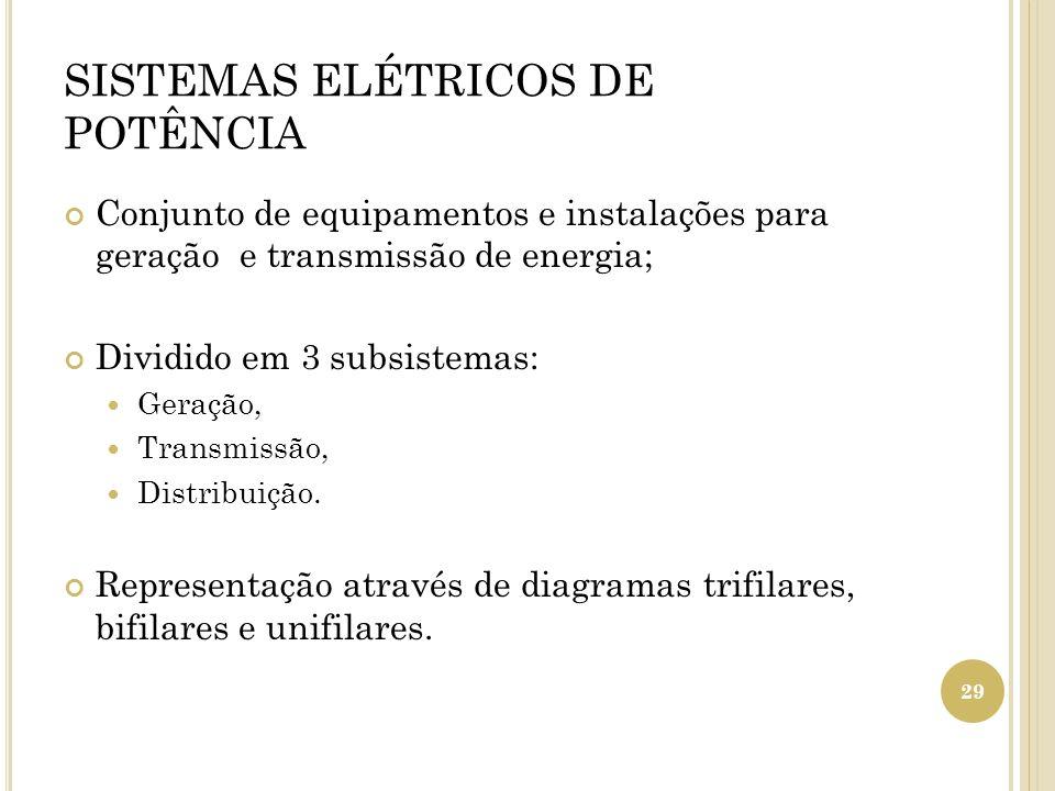 SISTEMAS ELÉTRICOS DE POTÊNCIA Conjunto de equipamentos e instalações para geração e transmissão de energia; Dividido em 3 subsistemas: Geração, Trans