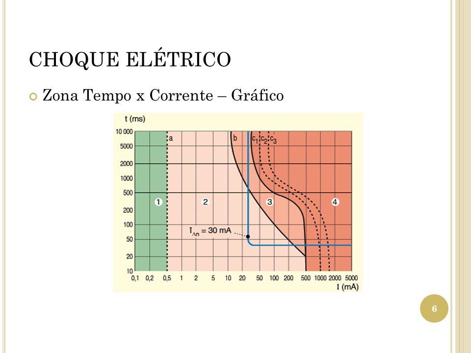 CHOQUE ELÉTRICO Zona Tempo x Corrente – Gráfico 6