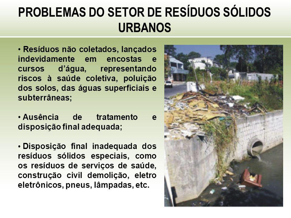 PROBLEMAS DO SETOR DE RESÍDUOS SÓLIDOS URBANOS Resíduos não coletados, lançados indevidamente em encostas e cursos dágua, representando riscos à saúde