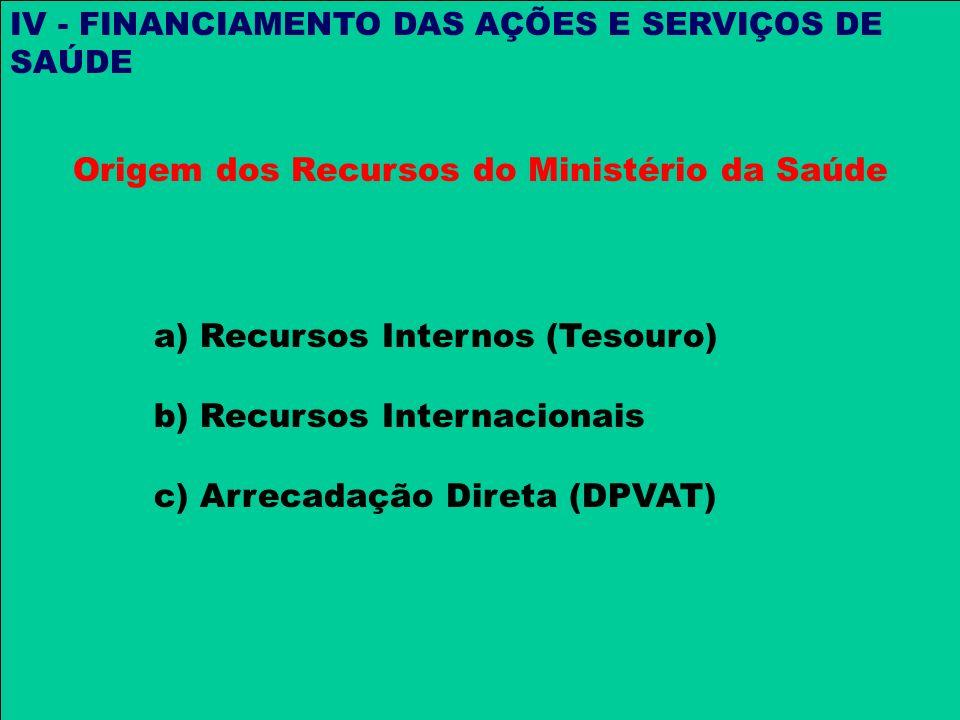 Origem dos Recursos do Ministério da Saúde IV - FINANCIAMENTO DAS AÇÕES E SERVIÇOS DE SAÚDE a) Recursos Internos (Tesouro) b) Recursos Internacionais