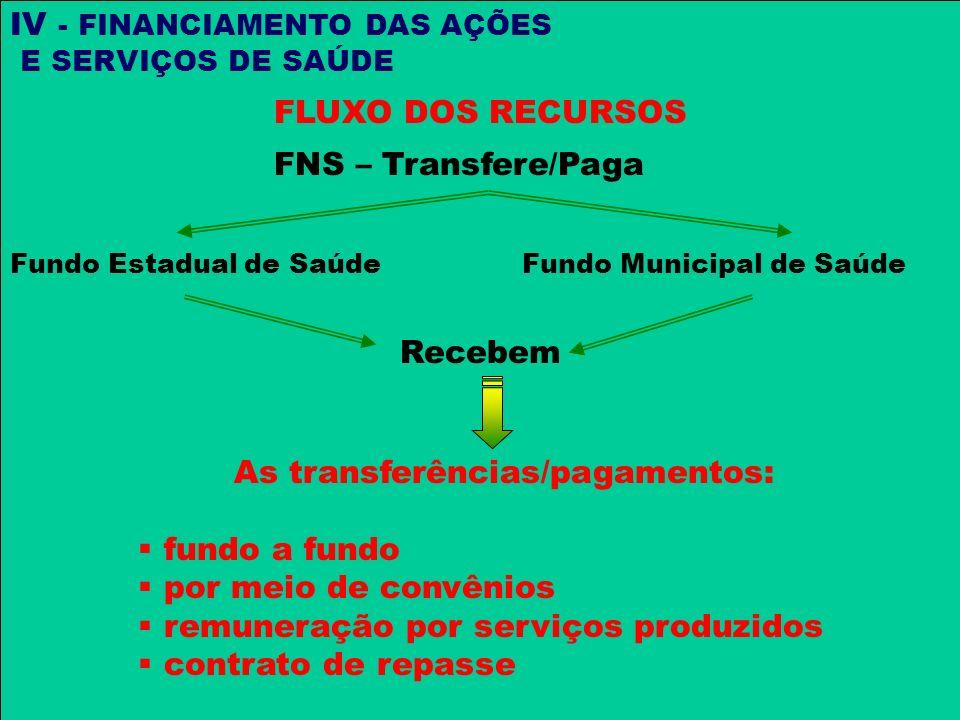 IV - FINANCIAMENTO DAS AÇÕES E SERVIÇOS DE SAÚDE FLUXO DOS RECURSOS FNS – Transfere / Paga Fundo Estadual de SaúdeFundo Municipal de Saúde Recebem As