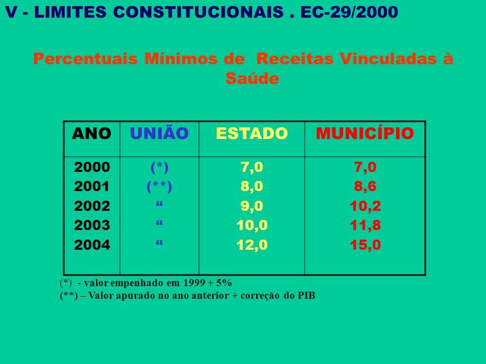 LIMITES CONSTITUCIONAIS MÍNIMOS / EC-29 V - LIMITES CONSTITUCIONAIS. EC-29/2000 Percentuais Mínimos de Receitas Vinculadas à Saúde ANOUNIÃOESTADOMUNIC
