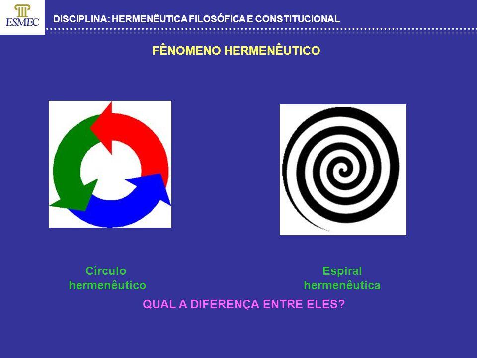 DISCIPLINA: HERMENÊUTICA FILOSÓFICA E CONSTITUCIONAL FÊNOMENO HERMENÊUTICO Círculo hermenêutico Espiral hermenêutica QUAL A DIFERENÇA ENTRE ELES?