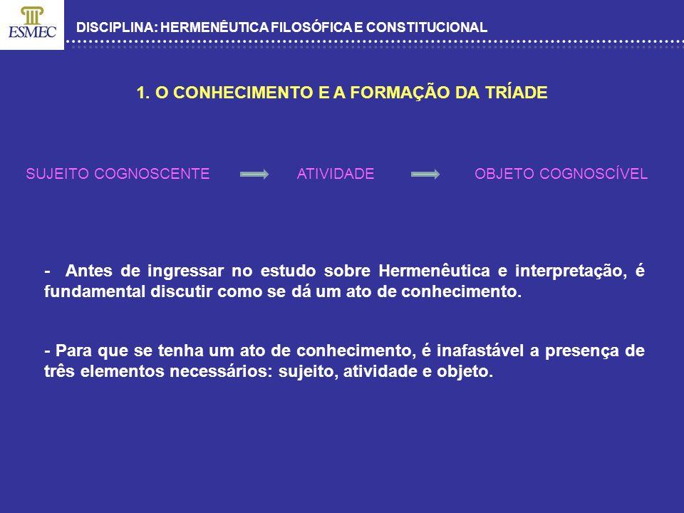 DISCIPLINA: HERMENÊUTICA FILOSÓFICA E CONSTITUCIONAL 1. O CONHECIMENTO E A FORMAÇÃO DA TRÍADE SUJEITO COGNOSCENTE ATIVIDADE OBJETO COGNOSCÍVEL - Antes