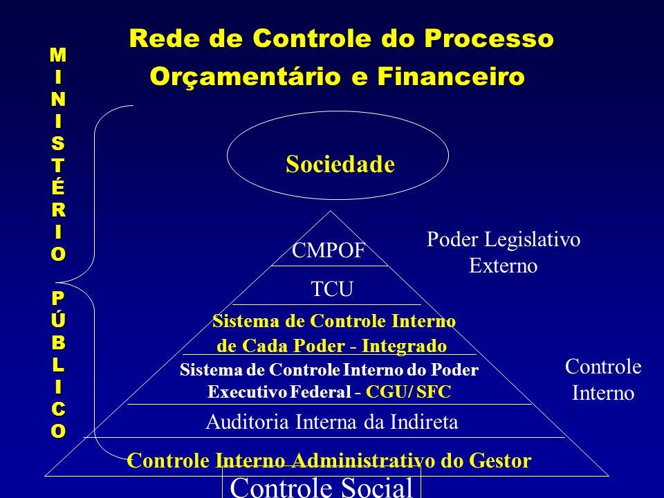 Rede de Controle do Processo Orçamentário e Financeiro Rede de Controle do Processo Orçamentário e Financeiro Sociedade Controle Interno Administrativ