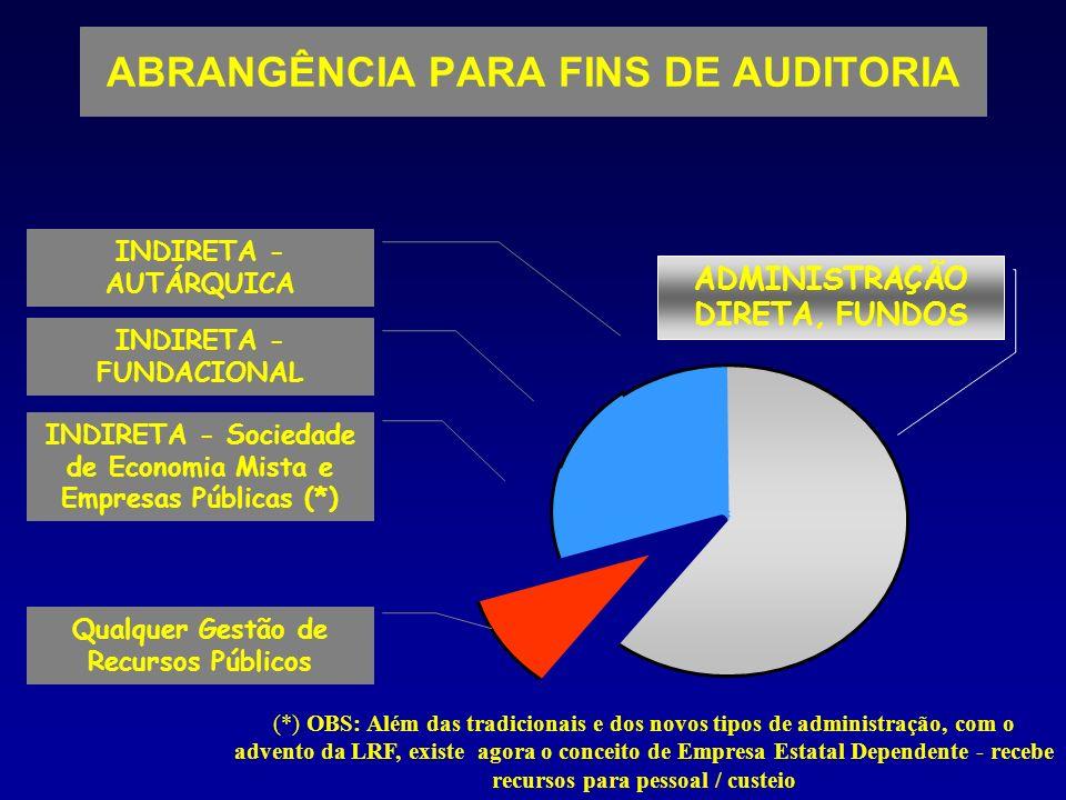 ABRANGÊNCIA PARA FINS DE AUDITORIA INDIRETA - AUTÁRQUICA INDIRETA - FUNDACIONAL INDIRETA - Sociedade de Economia Mista e Empresas Públicas (*) ADMINIS