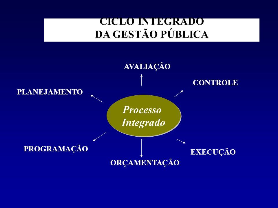 Processo Integrado Processo Integrado PLANEJAMENTO EXECUÇÃO CICLO INTEGRADO DA GESTÃO PÚBLICA ORÇAMENTAÇÃO PROGRAMAÇÃO CONTROLE AVALIAÇÃO