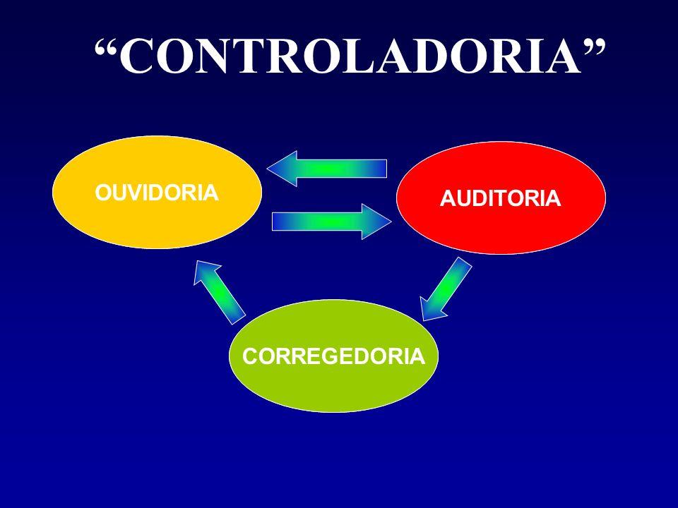 CONTROLADORIA OUVIR AVALIAR PUNIR OUVIDORIA AUDITORIA CORREGEDORIA