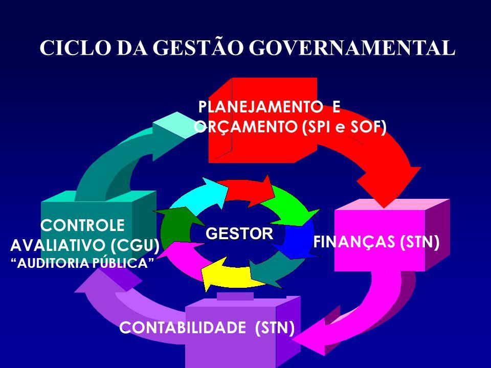 CICLO DA GESTÃO GOVERNAMENTAL CONTABILIDADE (STN) CONTROLE AVALIATIVO (CGU) AUDITORIA PÚBLICA GESTOR GESTOR FINANÇAS (STN) PLANEJAMENTO E ORÇAMENTO (S
