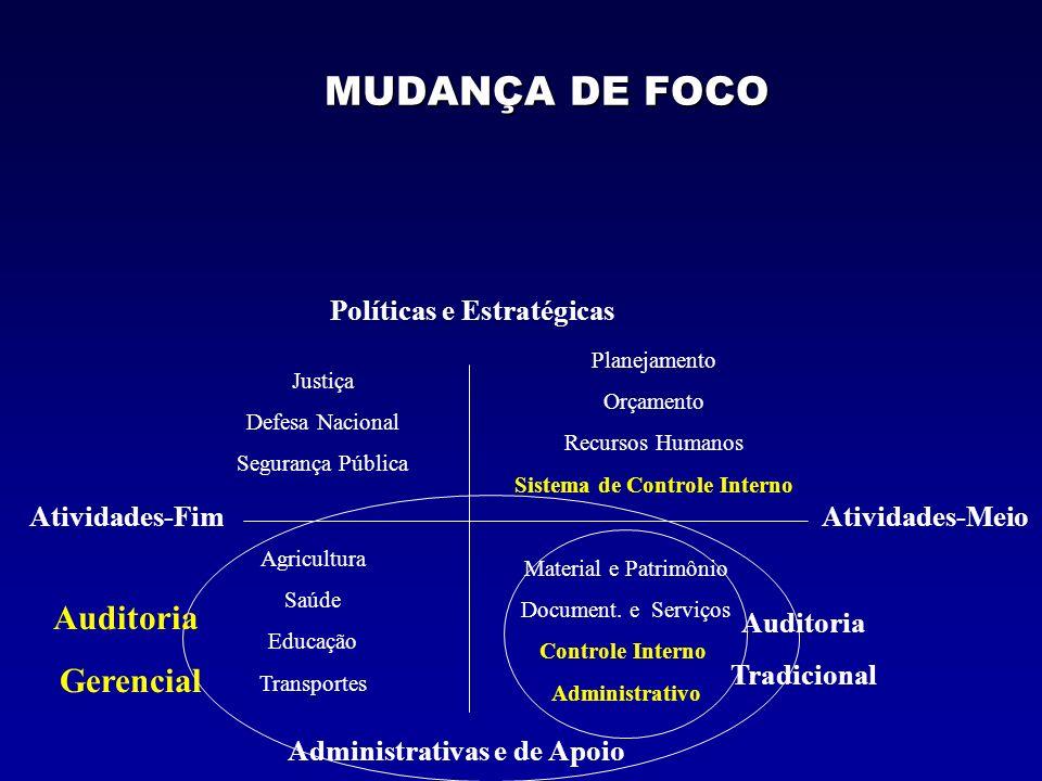 AUDITORIA OPERACIONAL AUDITORIA TRADICIONAL Conformidades AUDITORIA MODERNA Desempenho