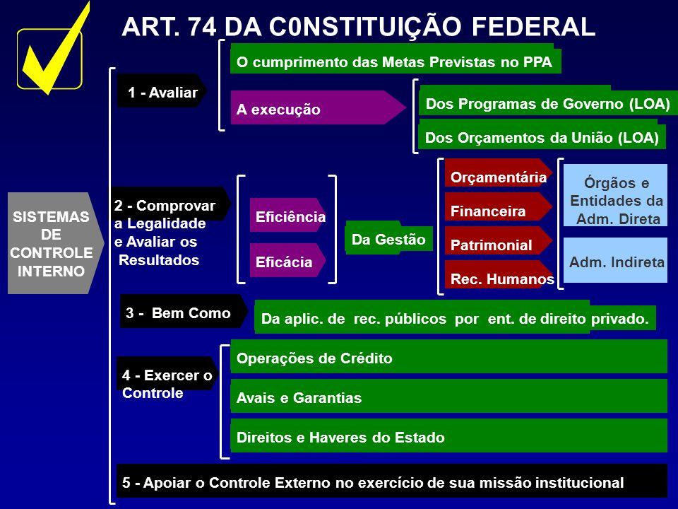 SISTEMAS DE CONTROLE INTERNO 1 - Avaliar2 - Comprovar a Legalidade e Avaliar os Resultados 4 - Exercer o Controle 5 - Apoiar o Controle Externo no exe
