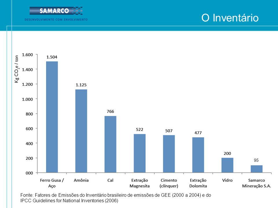 Fonte: Fatores de Emissões do Inventário brasileiro de emissões de GEE (2000 a 2004) e do IPCC Guidelines for National Inventories (2006) O Inventário