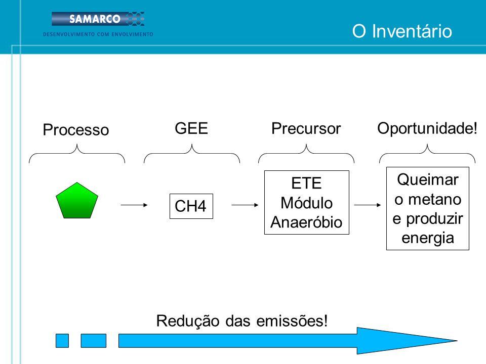 CH4 ETE Módulo Anaeróbio GEE Processo Precursor Oportunidade! Queimar o metano e produzir energia Redução das emissões! O Inventário