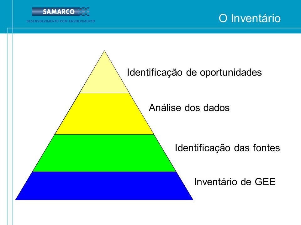 Inventário de GEE Identificação das fontes Análise dos dados Identificação de oportunidades O Inventário