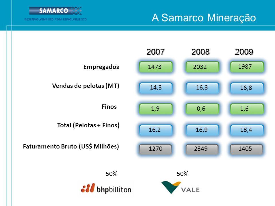 A Samarco Mineração 50% Empregados Vendas de pelotas (MT) Finos Total (Pelotas + Finos) Faturamento Bruto (US$ Milhões) 14732032 14,316,3200720082009