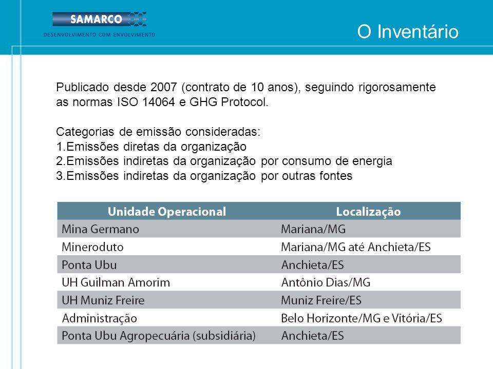 O Inventário Publicado desde 2007 (contrato de 10 anos), seguindo rigorosamente as normas ISO 14064 e GHG Protocol. Categorias de emissão consideradas