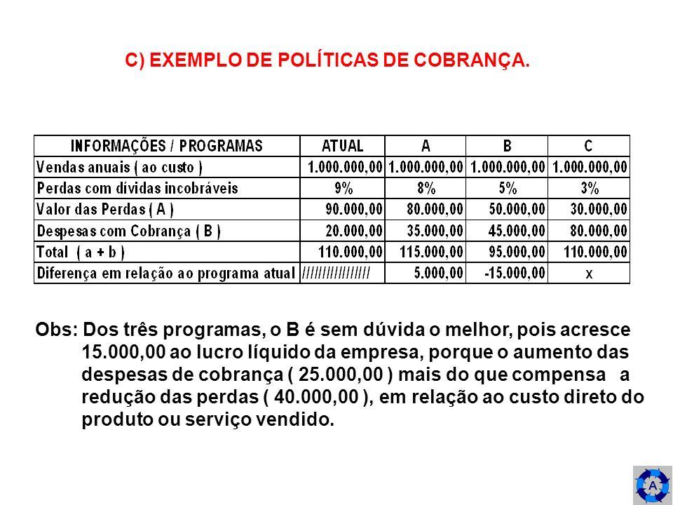 C) EXEMPLO DE POLÍTICAS DE COBRANÇA. Obs: Dos três programas, o B é sem dúvida o melhor, pois acresce 15.000,00 ao lucro líquido da empresa, porque o