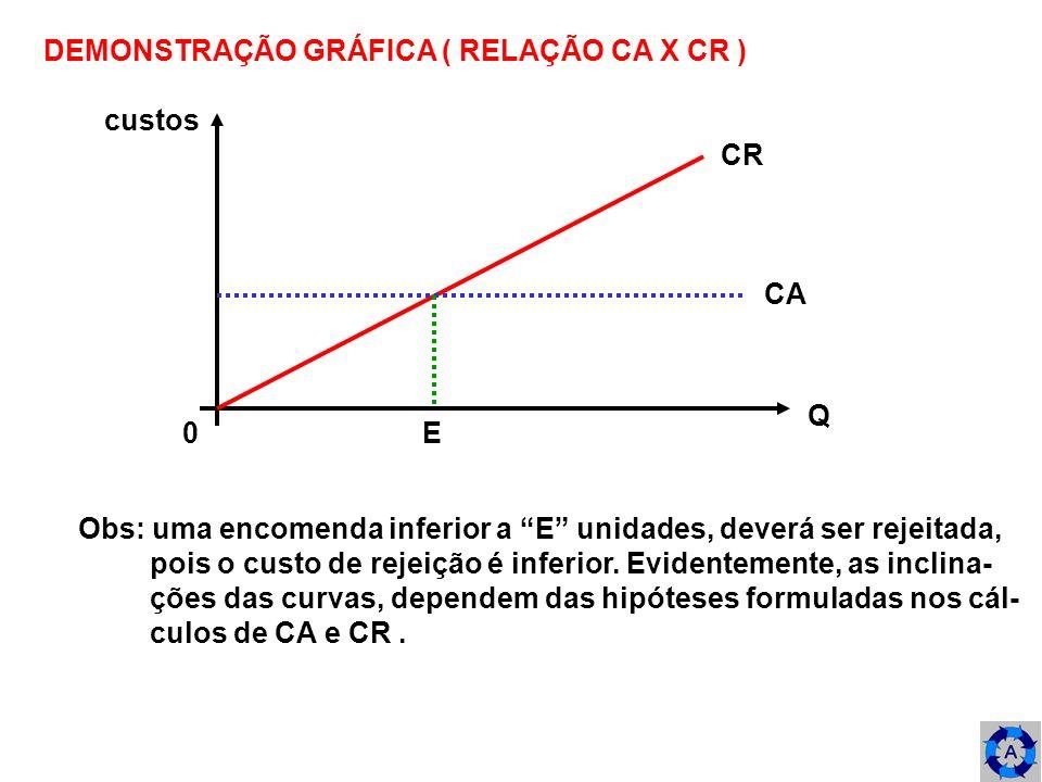 DEMONSTRAÇÃO GRÁFICA ( RELAÇÃO CA X CR ) custos Q 0 E CR CA Obs: uma encomenda inferior a E unidades, deverá ser rejeitada, pois o custo de rejeição é