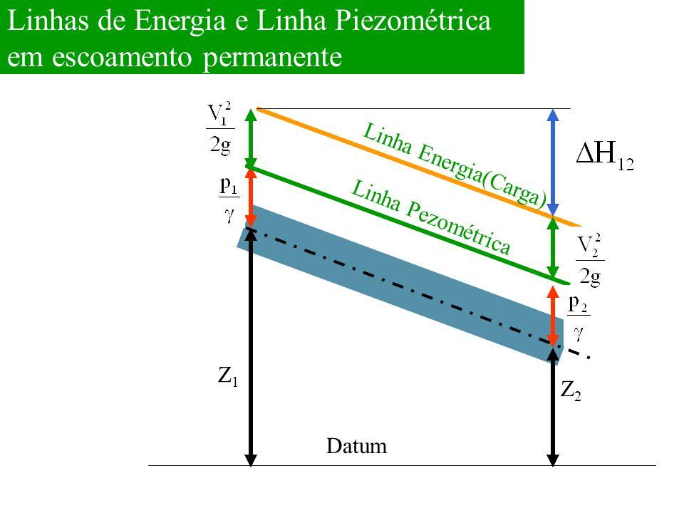 Datum Z1Z1 Z2Z2 Linha Pezométrica Linha Energia(Carga) Linhas de Energia e Linha Piezométrica em escoamento permanente
