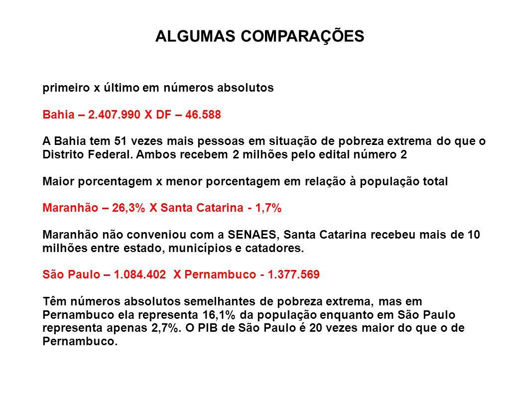 ALGUMAS COMPARAÇÕES primeiro x último em números absolutos Bahia – 2.407.990 X DF – 46.588 A Bahia tem 51 vezes mais pessoas em situação de pobreza ex
