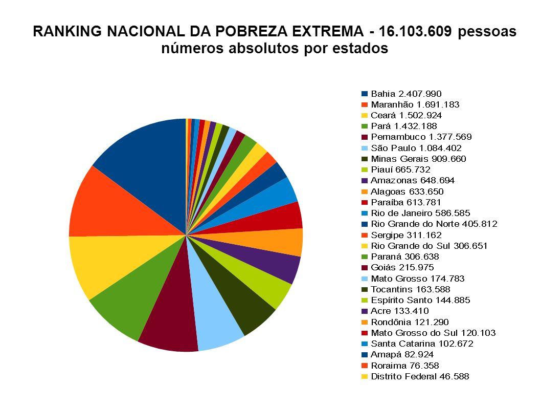 RANKING NACIONAL DA POBREZA EXTREMA - 16.103.609 pessoas números absolutos por estados
