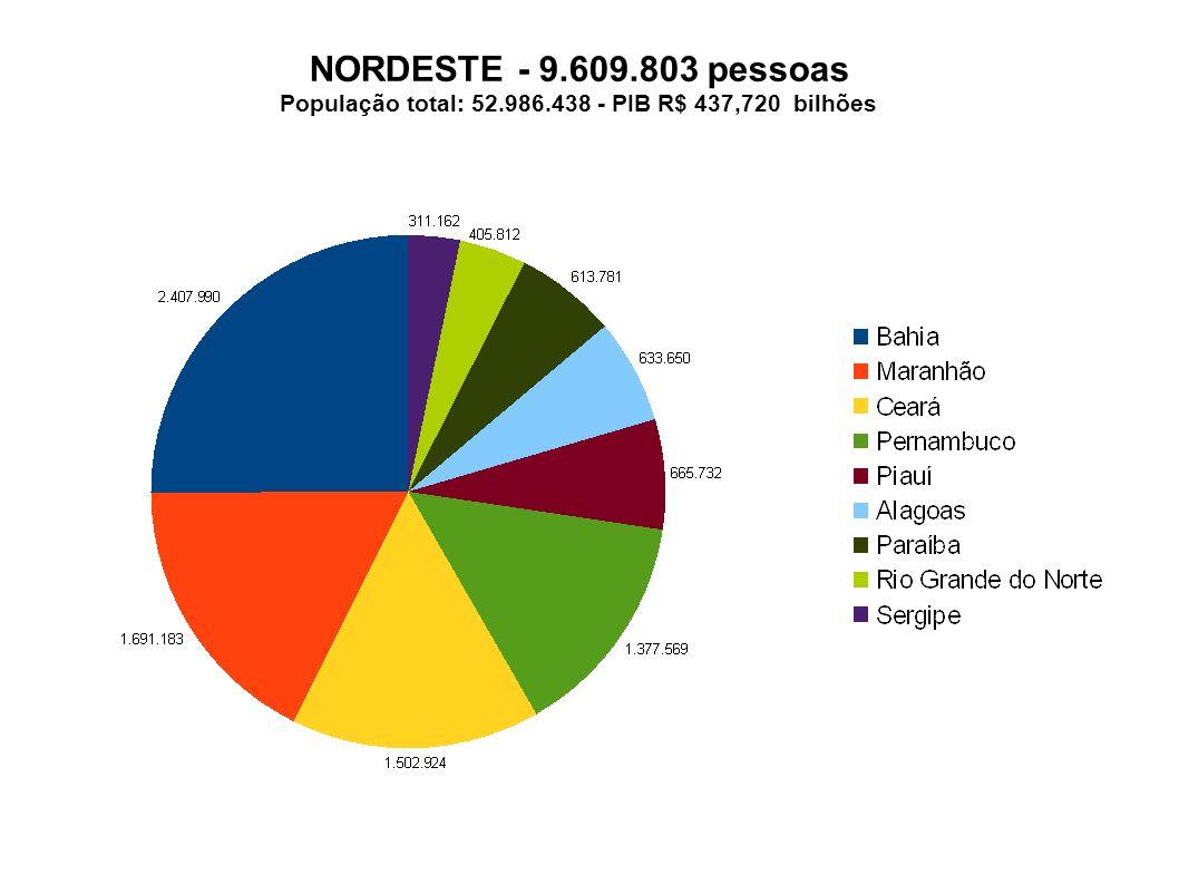 NORDESTE - 9.609.803 pessoas População total: 52.986.438 - PIB R$ 437,720 bilhões
