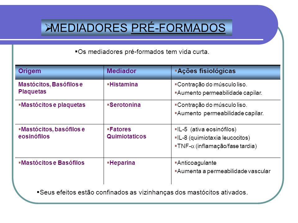 OrigemMediador Ações fisiológicas Mastócitos, Basófilos e Plaquetas Histamina Contração do músculo liso. Aumento permeabilidade capilar. Mastócitos e