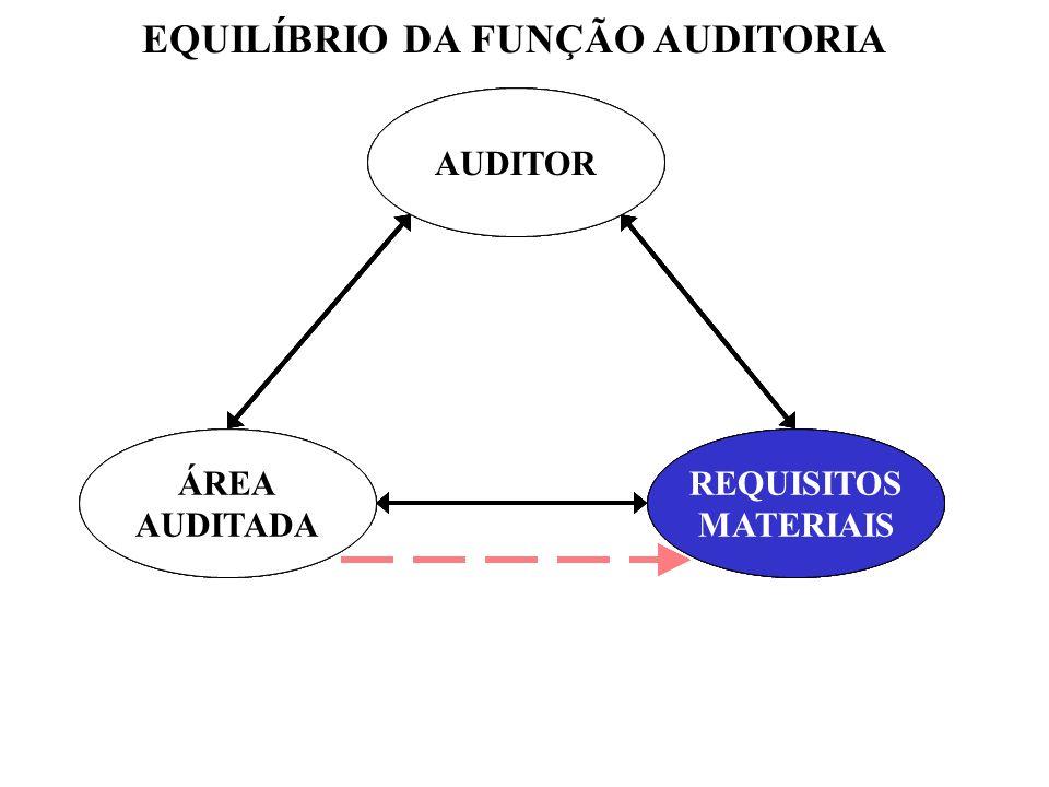 EQUILÍBRIO DA FUNÇÃO AUDITORIA REQUISITOS MATERIAIS AUDITOR ÁREA AUDITADA REQUISITOS MATERIAIS AUDITOR ÁREA AUDITADA REQUISITOS MATERIAIS AUDITOR ÁREA