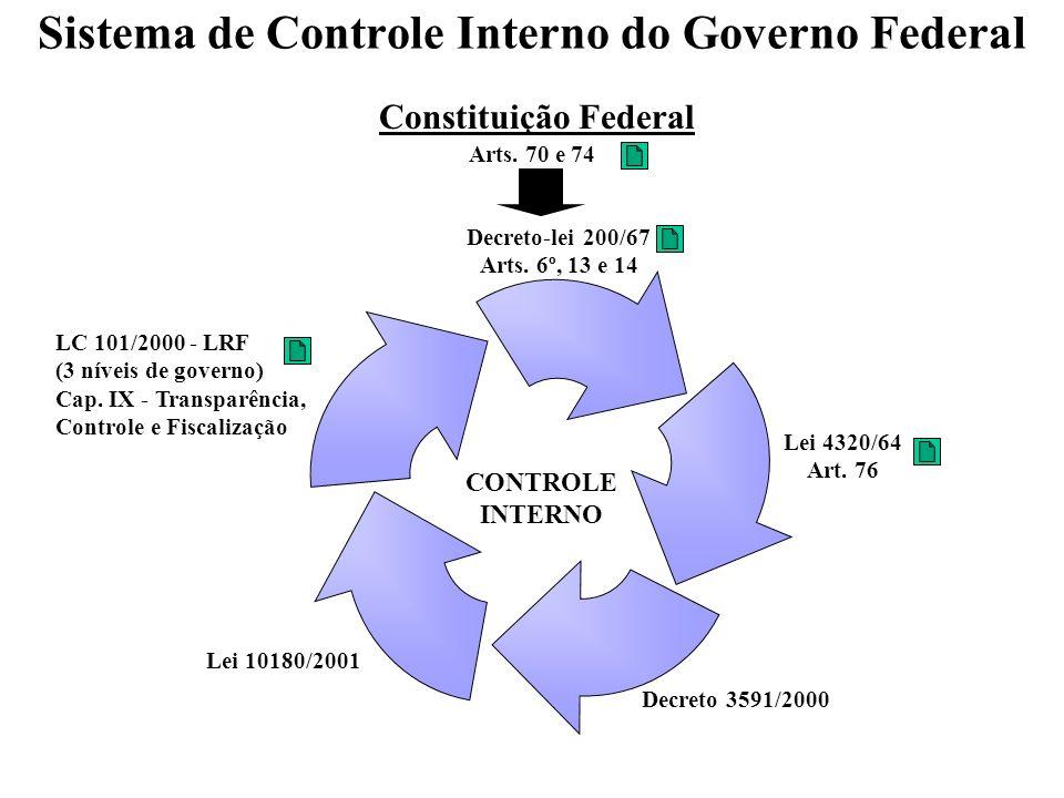 Sistema de Controle Interno do Governo Federal Constituição Federal CONTROLE INTERNO Arts. 70 e 74 Decreto-lei 200/67 Arts. 6º, 13 e 14 Lei 4320/64 Ar