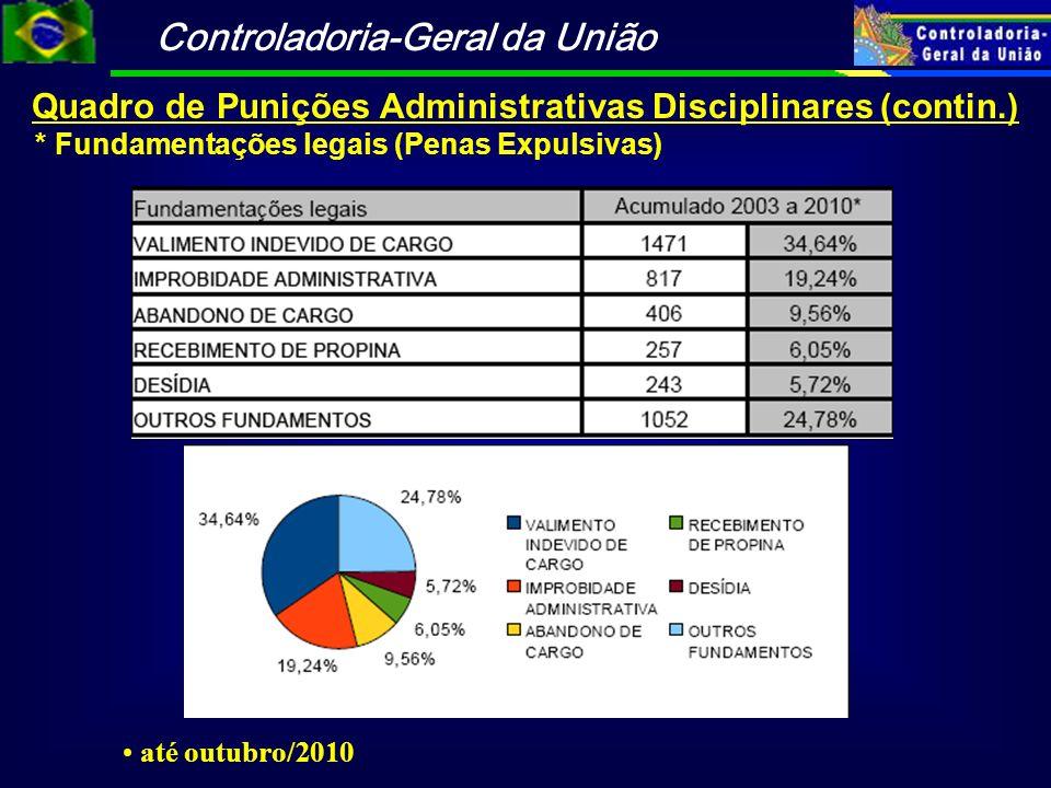 Controladoria-Geral da União Quadro de Punições Administrativas Disciplinares (contin.) * Fundamentações legais (Penas Expulsivas) até outubro/2010
